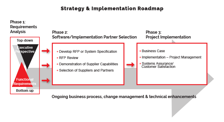 road map - change management methodology - ISM