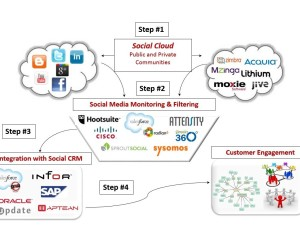Leverage Social Media Information to Advance Your Social CRM Efforts