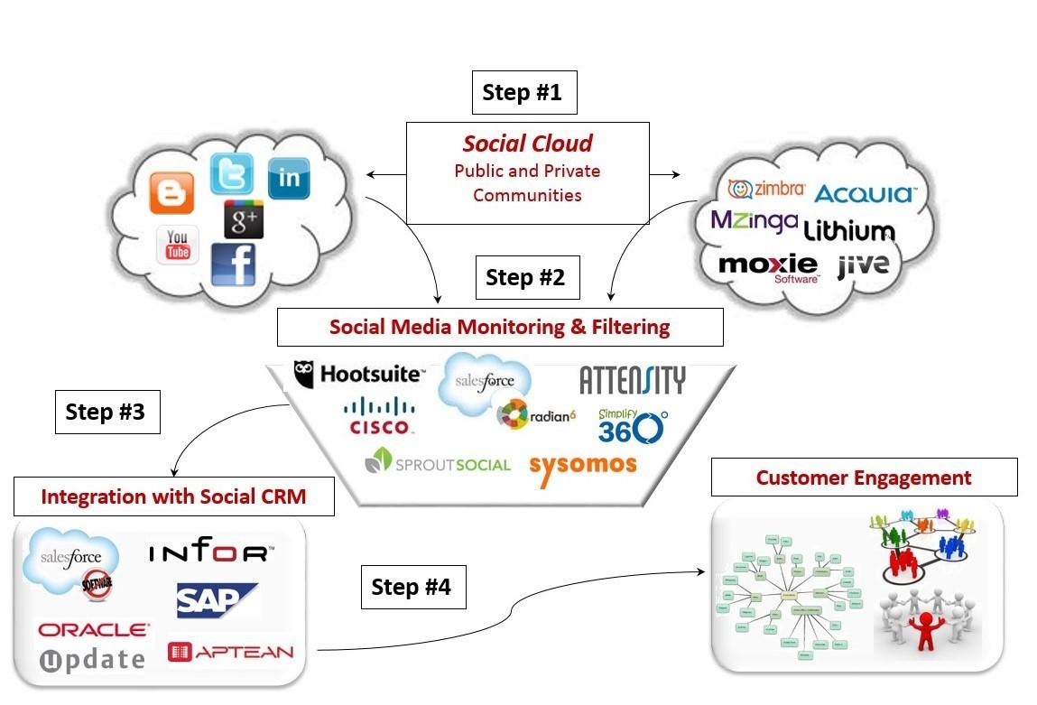 Social CRM Framework