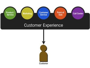 Customer Experience Management: A Two-Way Street