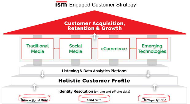 Engaged Customer Strategy - ISM Inc.