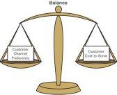 Channel Preference Optimization Diagram