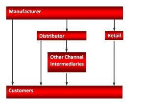 Optimizing Channels Via Integrated Processes and Technology