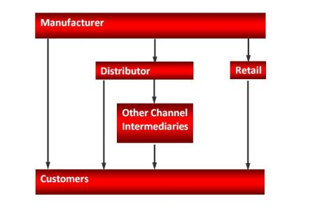 Channel Optimization Processes