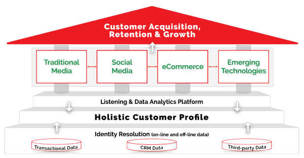 Customer Data: a Holistic Customer Profile, Identity resolution