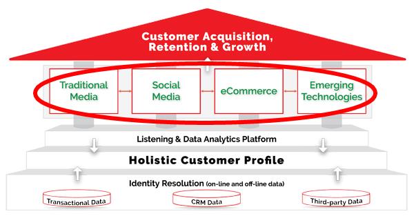 Customer Data: Pillars of Customer Engagement