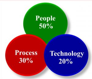 Technology is not alone the answer: People, process and technology