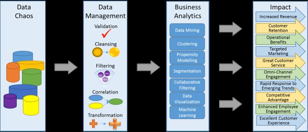 Data Analytics Program