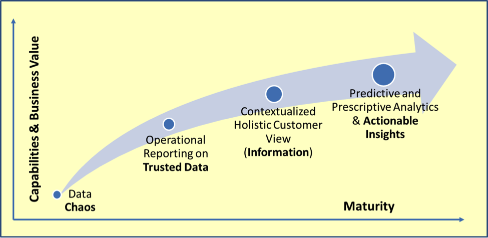 Data Analytics Value Model