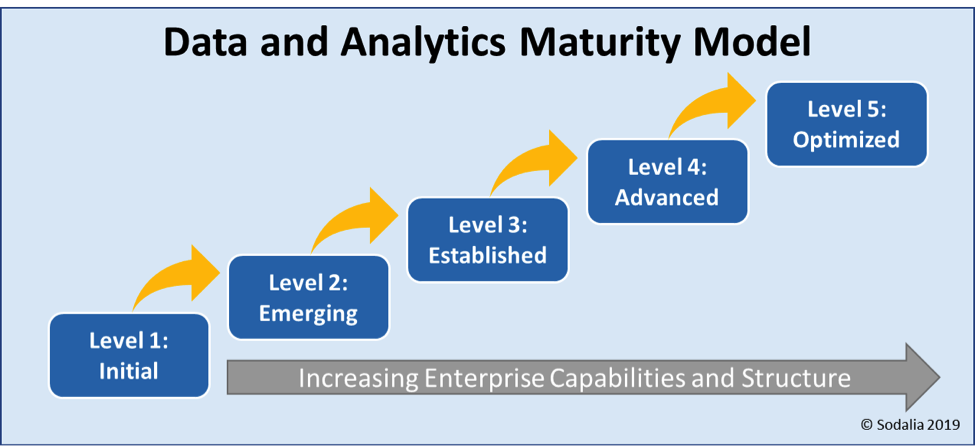 Data and Analytics Maturity Model