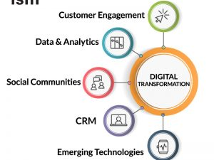 A Digital Transformation Framework – Part 1