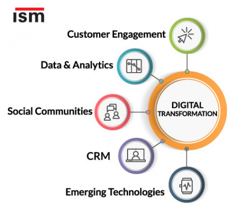 components of digital transformation