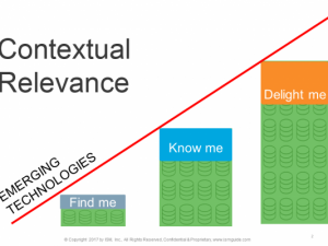 Contextual Relevance: The right message, in the right place, at the right time